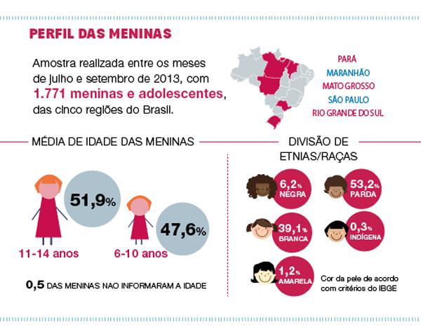 """""""Por Ser Menina no Brasil: Crescendo entre Direitos e Violências"""""""